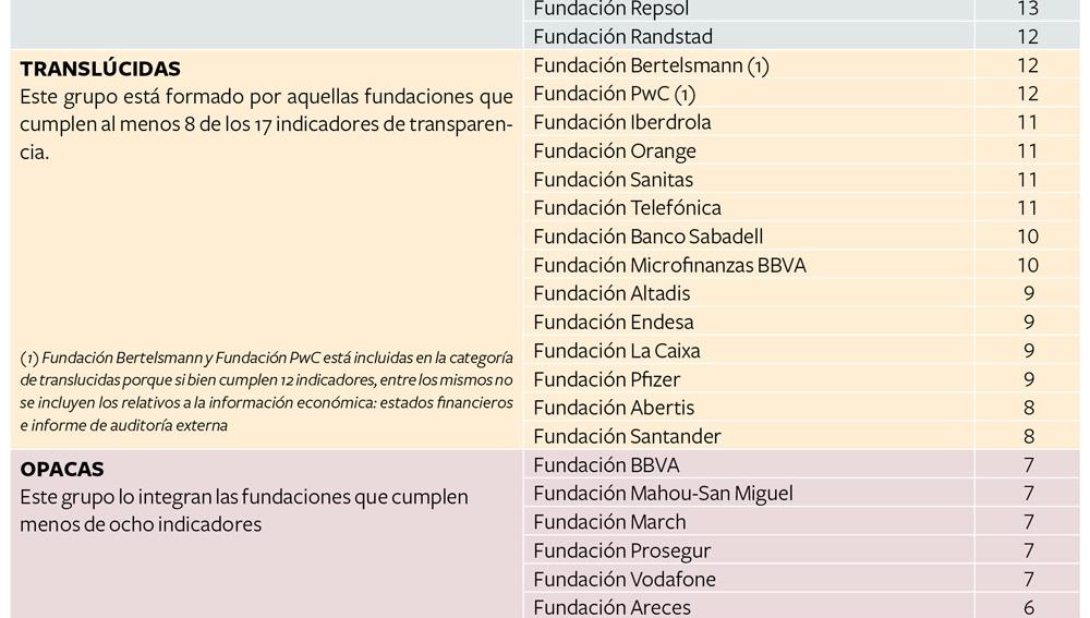 Ranking transparencia fundaciones empresariales