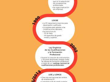 Evolución de la Formación Profesional en España